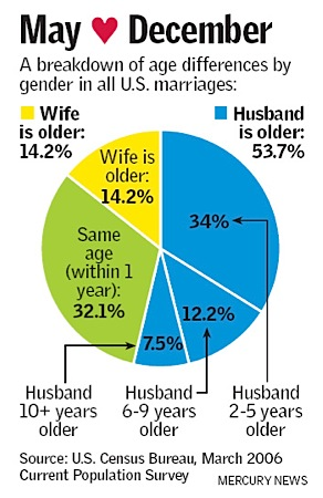 marriage_age_difference_c