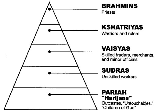 Caste system chart