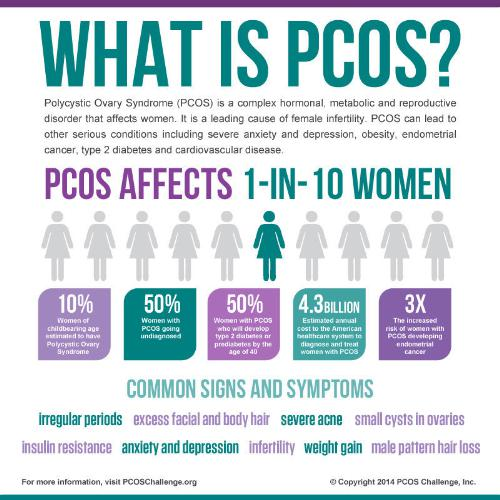 Depressed because of PCOS | IslamicAnswers com: Islamic Advice